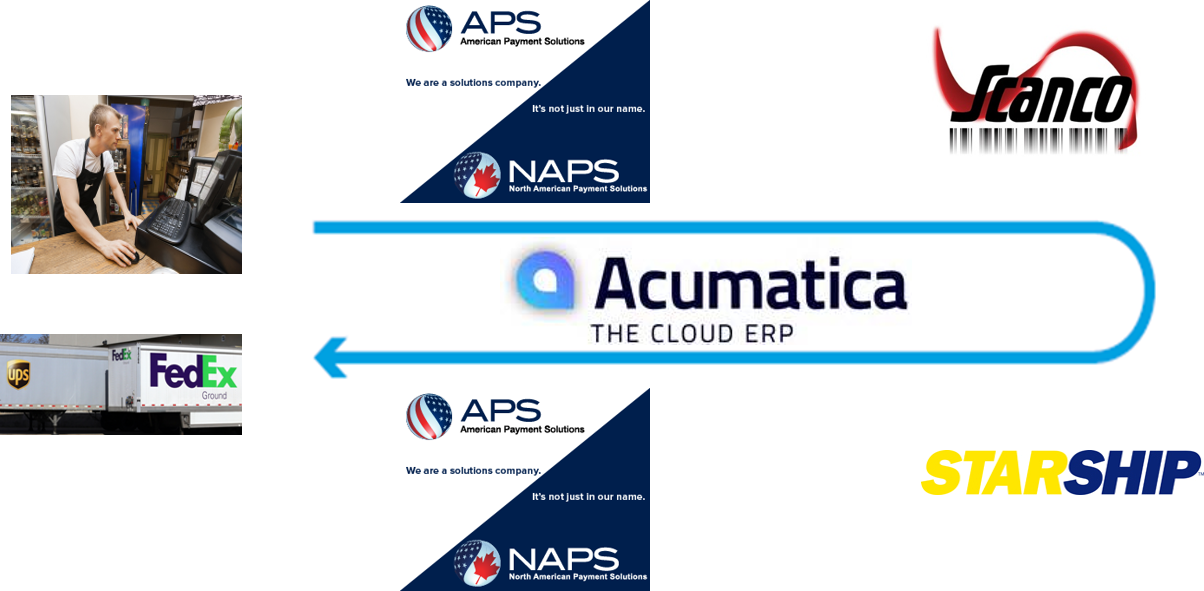 Acumatica Automate Sales Order Processing.png