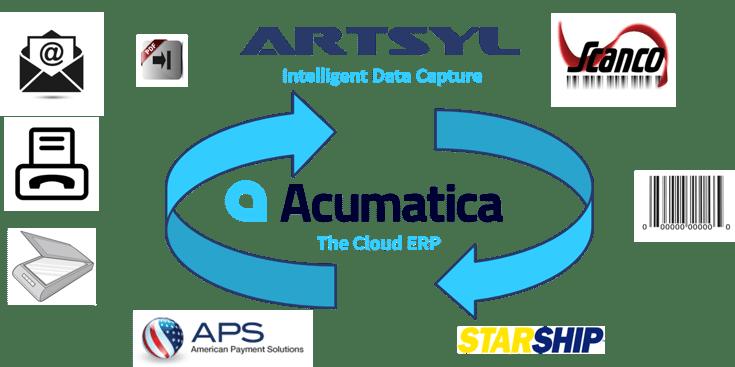 Acumatica Cloud ERP Digital Order Processing.png