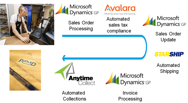 Automate_Sales_Order_Processing_in_Dynamics_GP