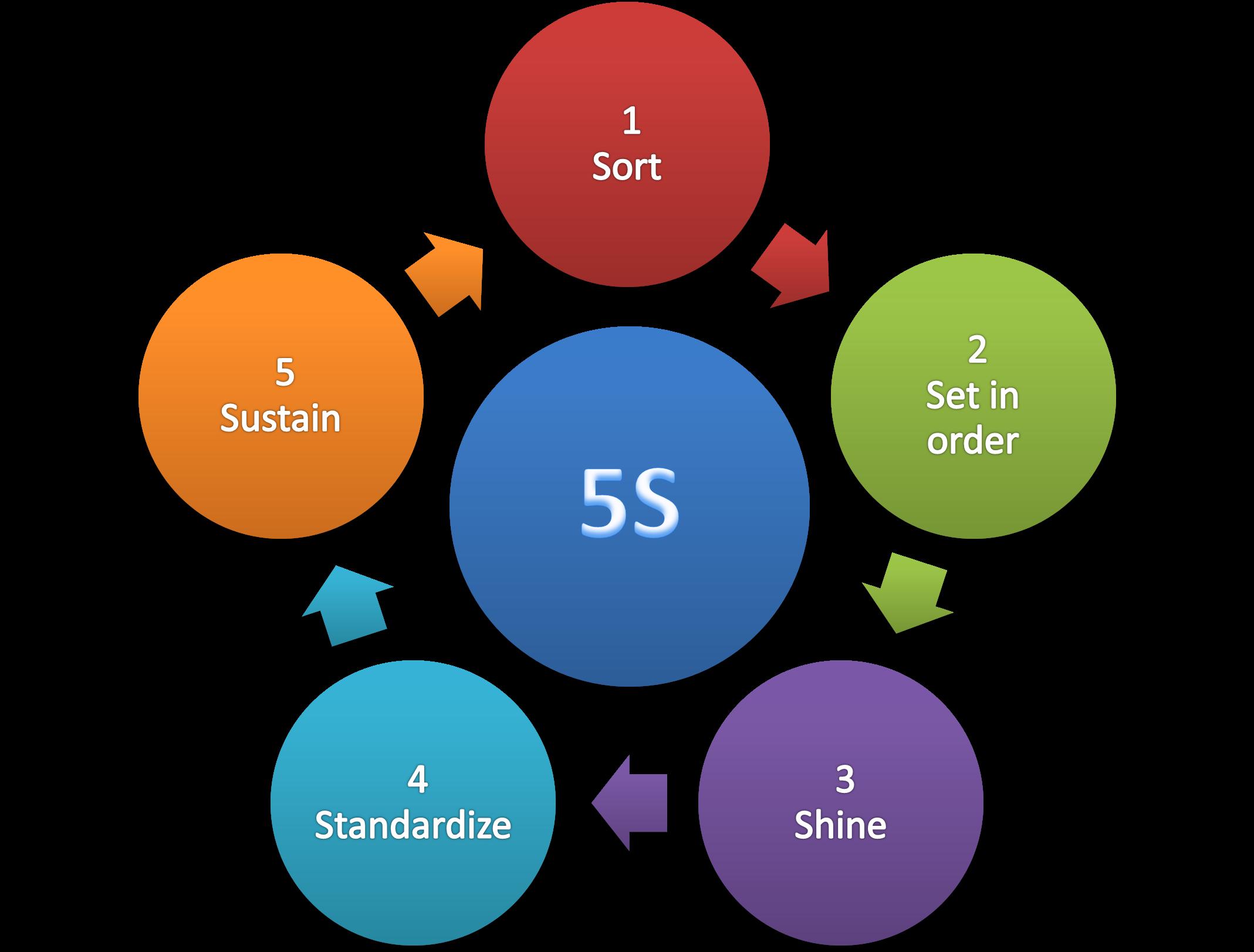 5S_methodology.png